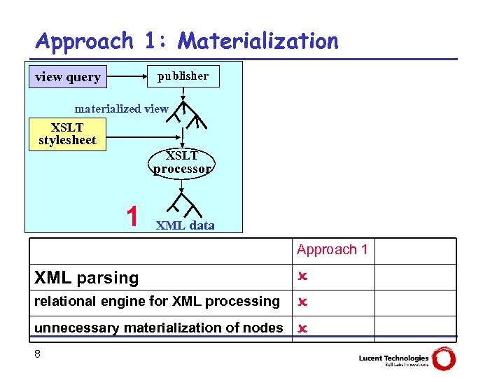 Approach 1: Materialization view query publisher materialized view XSLT stylesheet XSLT processor 1 XML