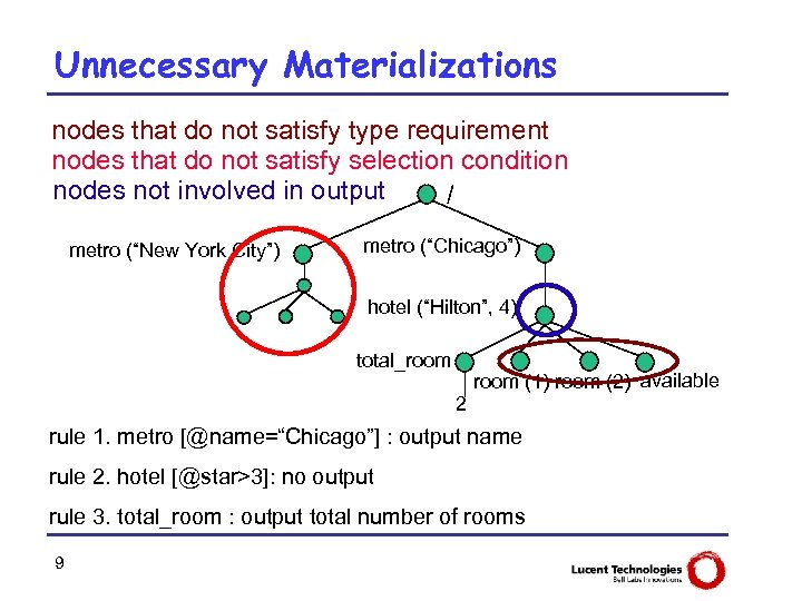 Unnecessary Materializations nodes that do not satisfy type requirement nodes that do not satisfy