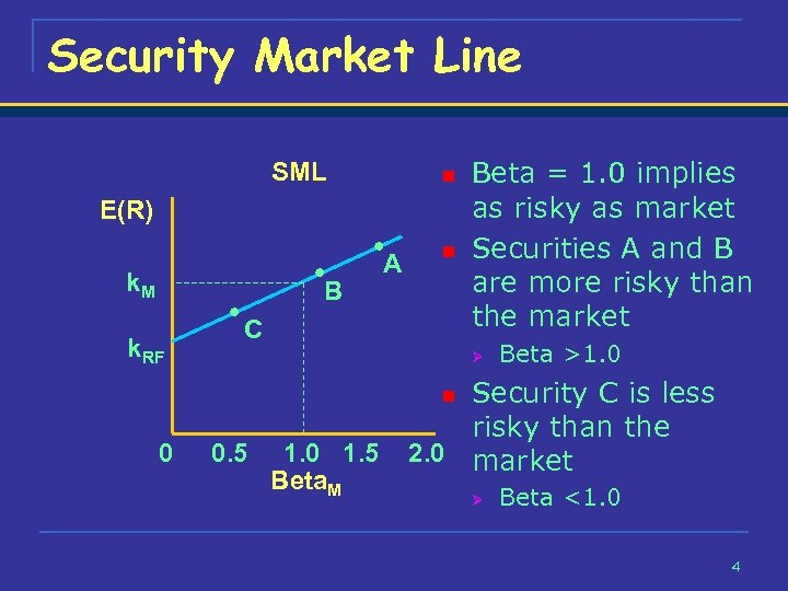 Security Market Line SML n E(R) k. M B k. RF A n C