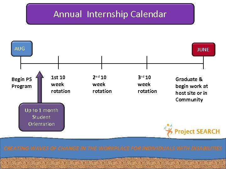 Annual Internship Calendar AUG Begin PS Program JUNE 1 st 10 week rotation 2