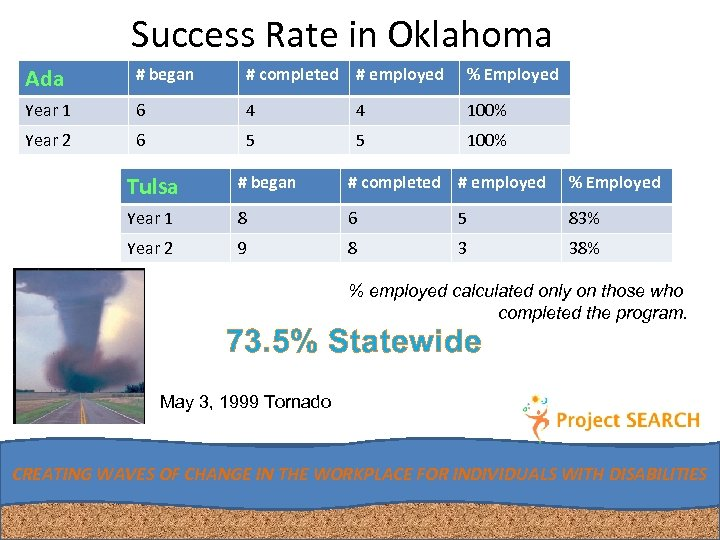 Success Rate in Oklahoma Ada # began # completed # employed % Employed Year