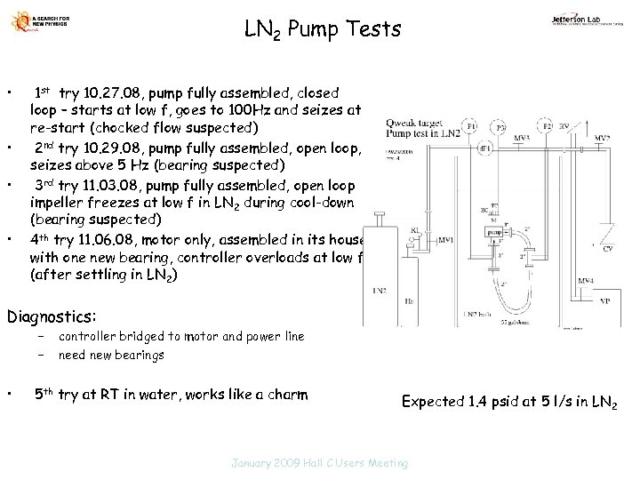 LN 2 Pump Tests • • 1 st try 10. 27. 08, pump fully