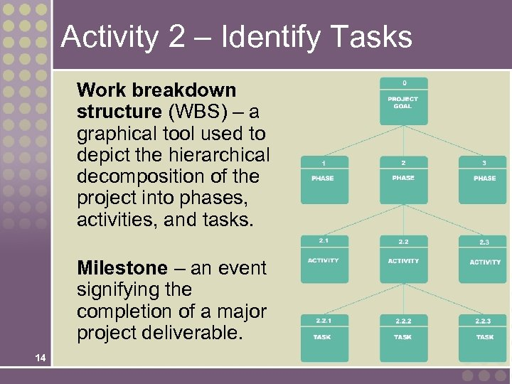 Activity 2 – Identify Tasks Work breakdown structure (WBS) – a graphical tool used