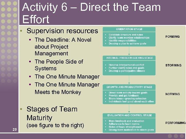 Activity 6 – Direct the Team Effort • Supervision resources • The Deadline: A