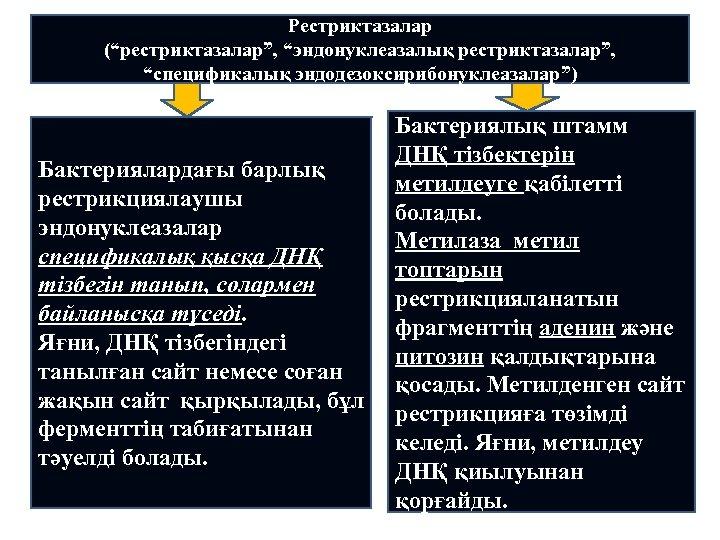 """Рестриктазалар (""""рестриктазалар"""", """"эндонуклеазалық рестриктазалар"""", """"спецификалық эндодезоксирибонуклеазалар"""") Бактериялардағы барлық рестрикциялаушы эндонуклеазалар спецификалық қысқа ДНҚ тізбегін"""