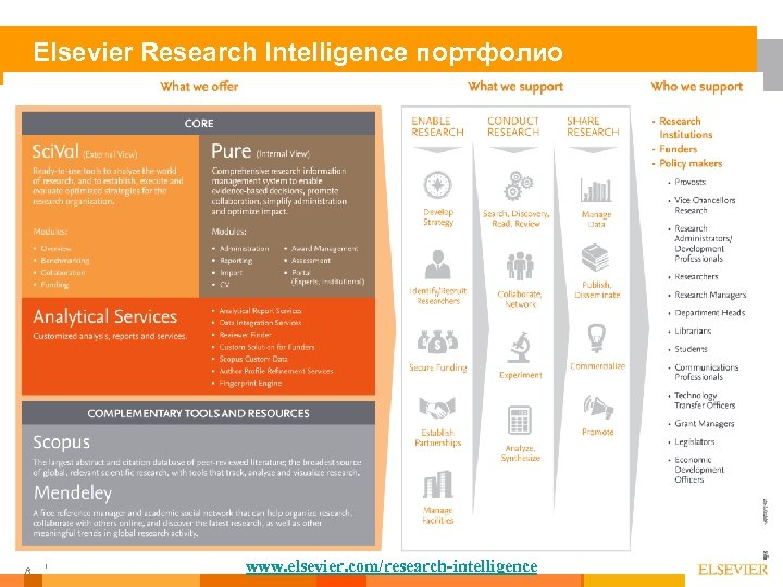 Elsevier Research Intelligence портфолио 1 8 www. elsevier. com/research-intelligence