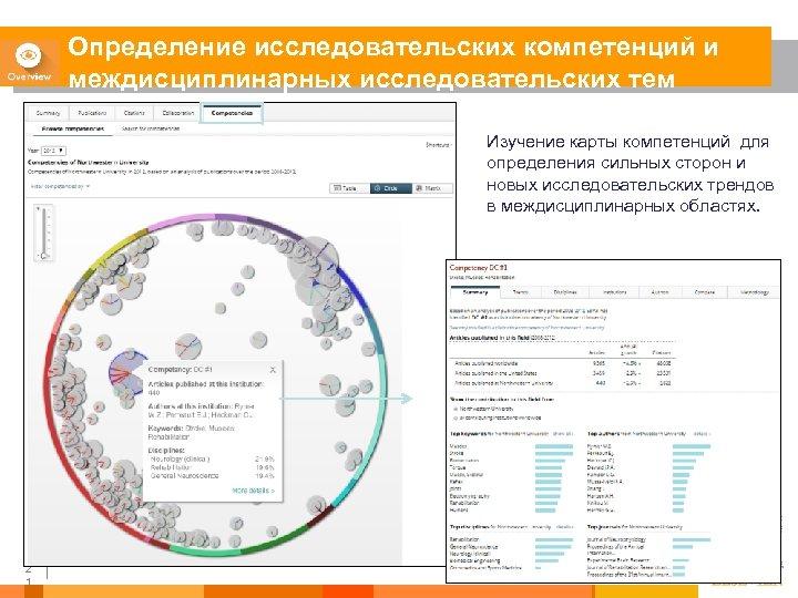 Определение исследовательских компетенций и междисциплинарных исследовательских тем Изучение карты компетенций для определения сильных сторон