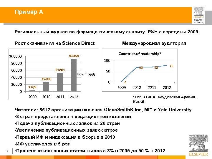 Пример А Региональный журнал по фармацевтическому анализу. P&H с середины 2009. Рост скачивания на