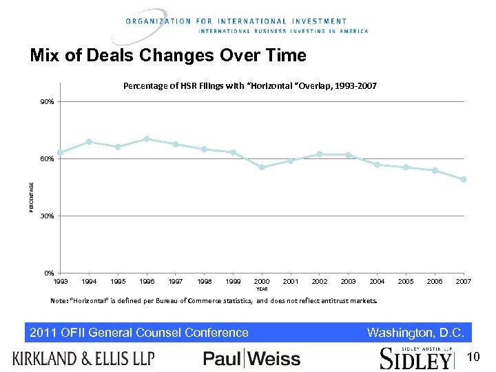 """Mix of Deals Changes Over Time Percentage of HSR Filings with """"Horizontal """"Overlap, 1993"""