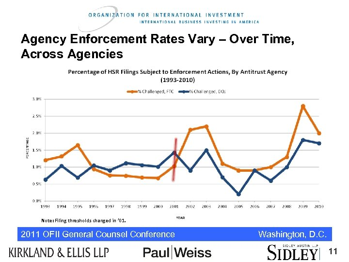 Agency Enforcement Rates Vary – Over Time, Across Agencies Note: Filing thresholds changed in