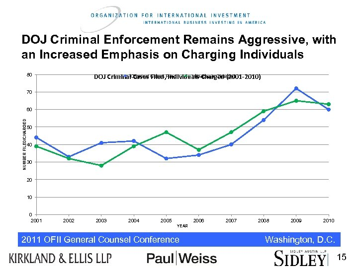 DOJ Criminal Enforcement Remains Aggressive, with an Increased Emphasis on Charging Individuals 80 Individuals