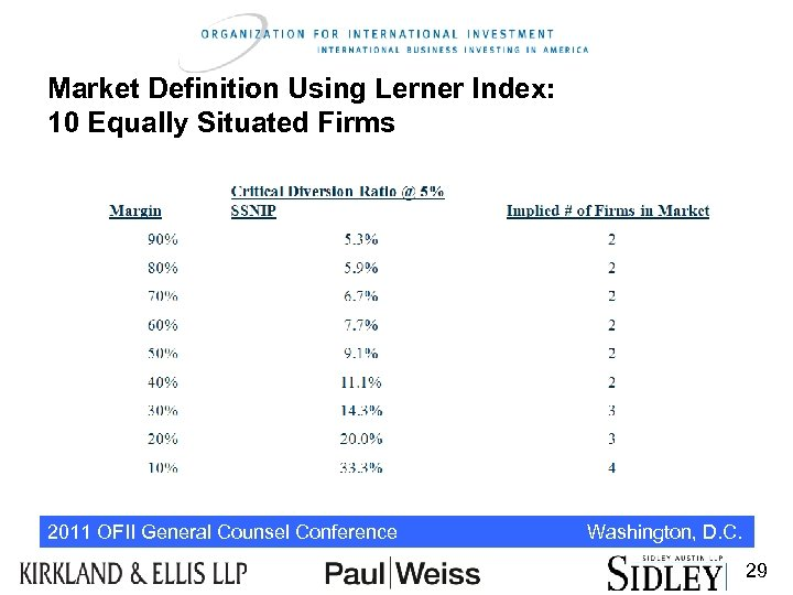 Market Definition Using Lerner Index: 10 Equally Situated Firms 2011 OFII General Counsel Conference