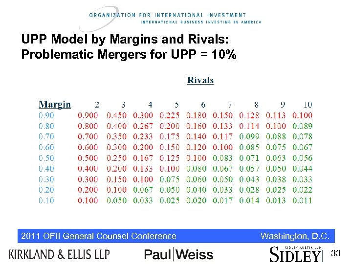 UPP Model by Margins and Rivals: Problematic Mergers for UPP = 10% 2011 OFII