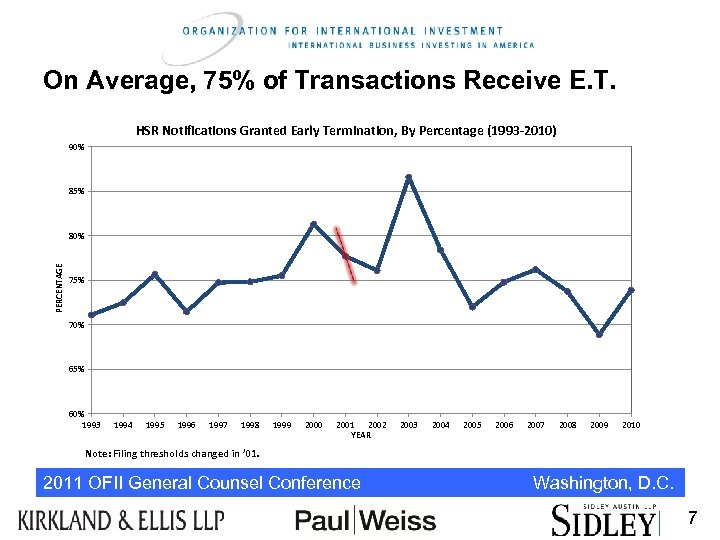 On Average, 75% of Transactions Receive E. T. HSR Notifications Granted Early Termination, By
