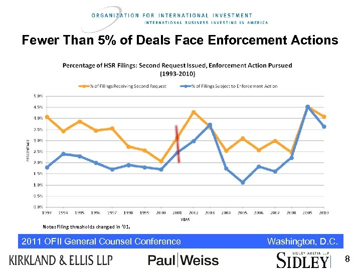 Fewer Than 5% of Deals Face Enforcement Actions Note: Filing thresholds changed in '
