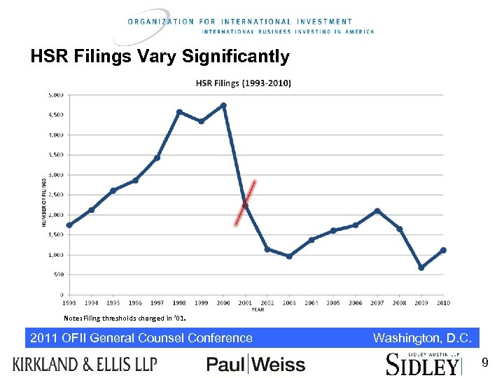 HSR Filings Vary Significantly Note: Filing thresholds changed in ' 01. 2011 OFII General