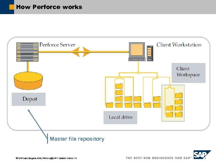 Perforce SAP Vladimir Velinov Build Engineering Team