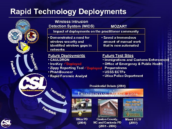 Rapid Technology Deployments Wireless Intrusion Detection System (WIDS) MOZART Impact of deployments on the