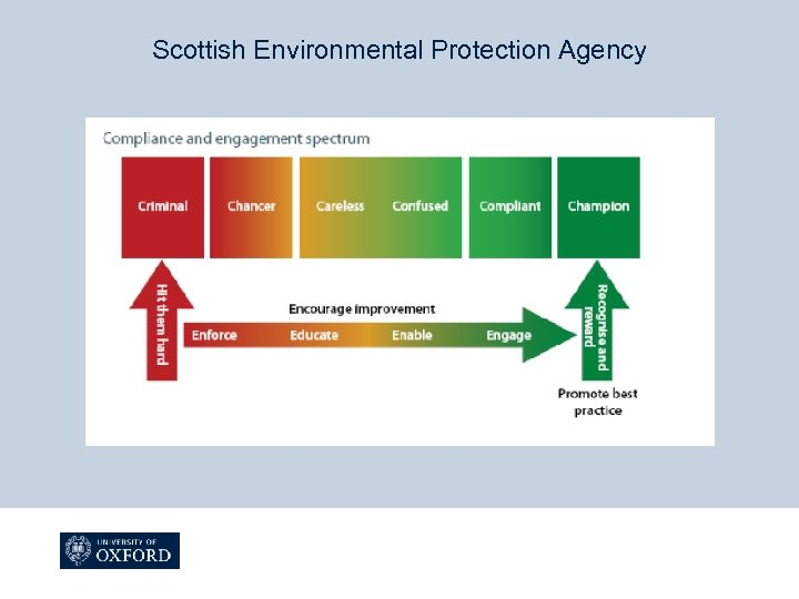 Scottish Environmental Protection Agency