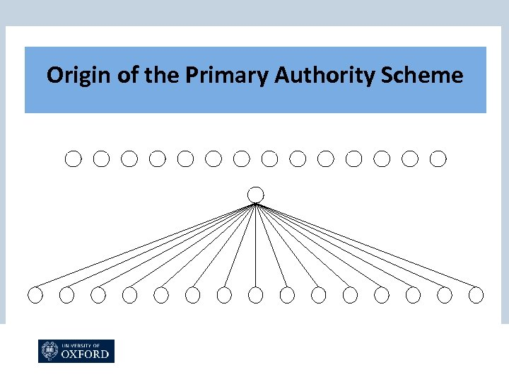 Origin of the Primary Authority Scheme