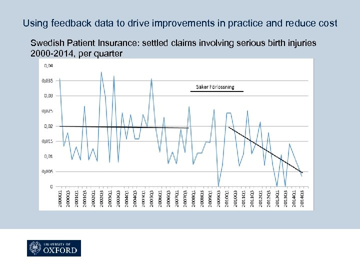 Using feedback data to drive improvements in practice and reduce cost Swedish Patient Insurance: