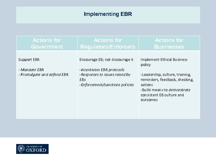 Implementing EBR Actions for Government Actions for Regulators/Enforcers Support EBR Encourage EB; not discourage