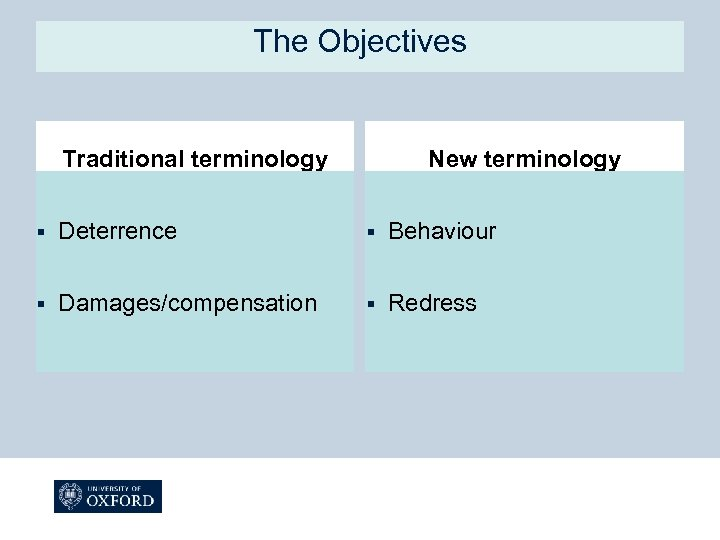 The Objectives Traditional terminology New terminology § Deterrence § Behaviour § Damages/compensation § Redress