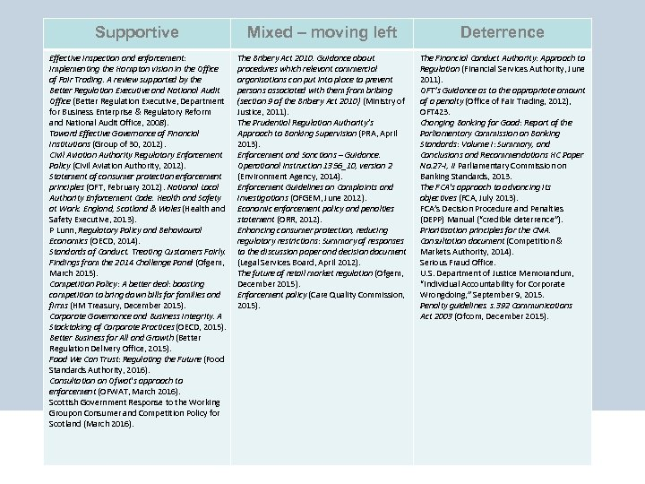 Supportive Mixed – moving left Deterrence Effective inspection and enforcement: implementing the Hampton vision