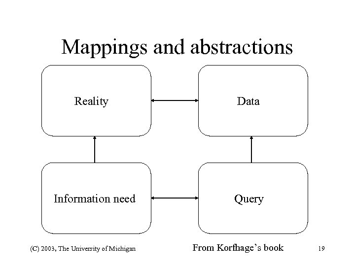 Mappings and abstractions Reality Data Information need Query (C) 2003, The University of Michigan
