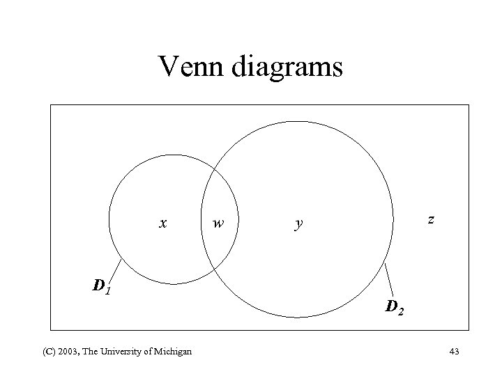 Venn diagrams x D 1 (C) 2003, The University of Michigan w z y