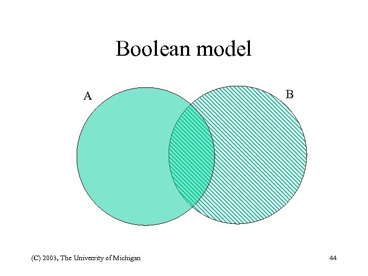 Boolean model A (C) 2003, The University of Michigan B 44