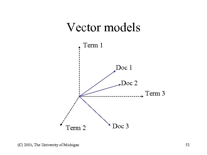 Vector models Term 1 Doc 2 Term 3 Term 2 (C) 2003, The University
