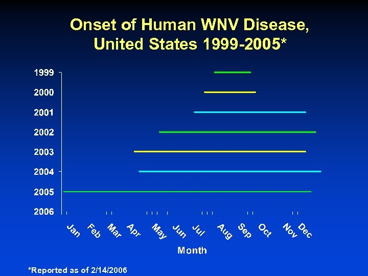 Onset of Human WNV Disease, United States 1999 -2005* *Reported as of 2/14/2006