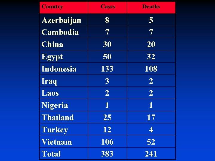 Country Cases Deaths Azerbaijan Cambodia China Egypt Indonesia Iraq Laos Nigeria Thailand Turkey Vietnam