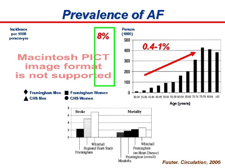 Prevalence of AF Incidence per 1000 person-yrs 8% Person (1000) 0. 4 -1% Framingham