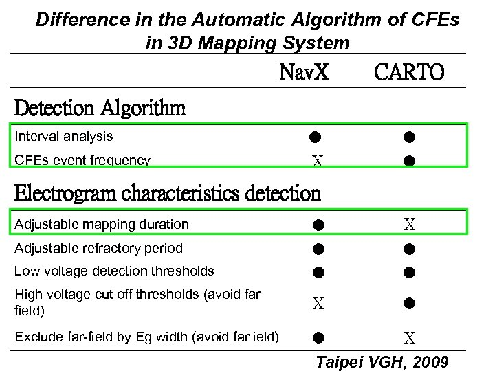 Difference in the Automatic Algorithm of CFEs in 3 D Mapping System Nav. X
