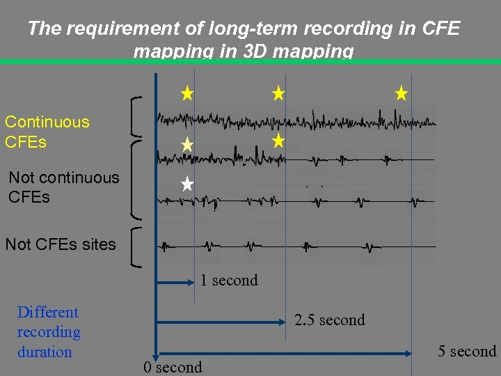 The requirement of long-term recording in CFE mapping in 3 D mapping Continuous CFEs