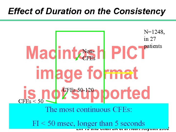 Effect of Duration on the Consistency Non. CFEs N=1248, in 27 patients CFEs 50