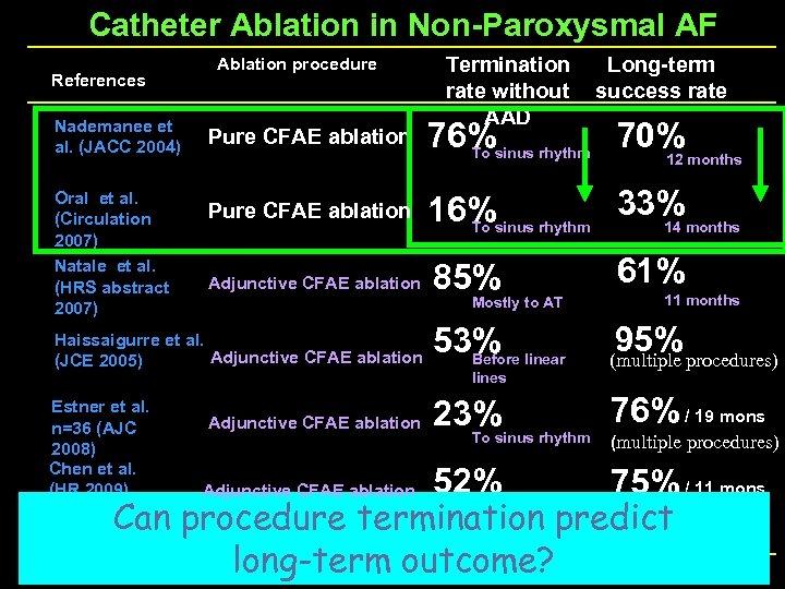 Catheter Ablation in Non-Paroxysmal AF References Nademanee et al. (JACC 2004) Oral et al.