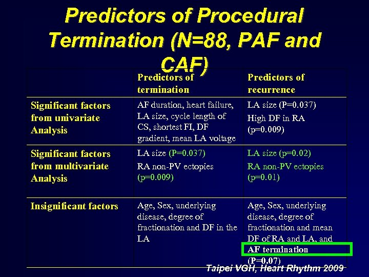 Predictors of Procedural Termination (N=88, PAF and CAF) Predictors of termination recurrence Significant factors
