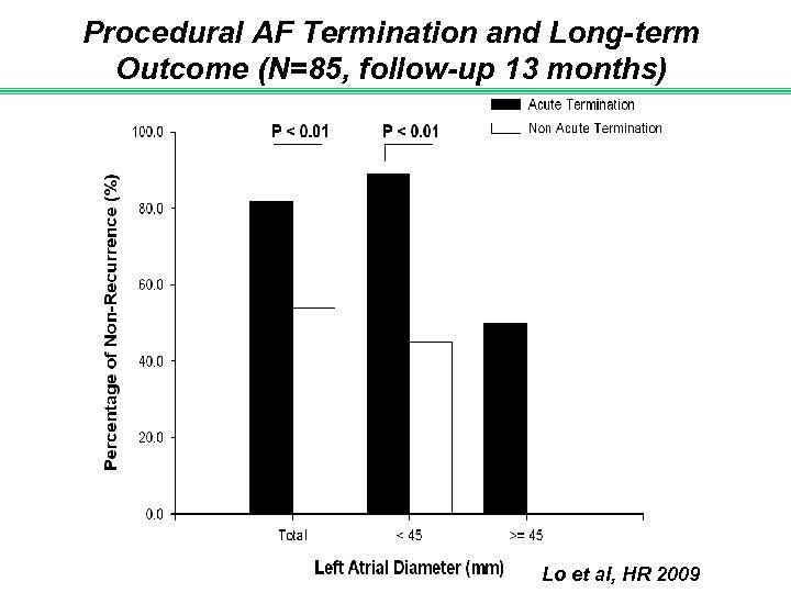 Procedural AF Termination and Long-term Outcome (N=85, follow-up 13 months) Lo et al, HR