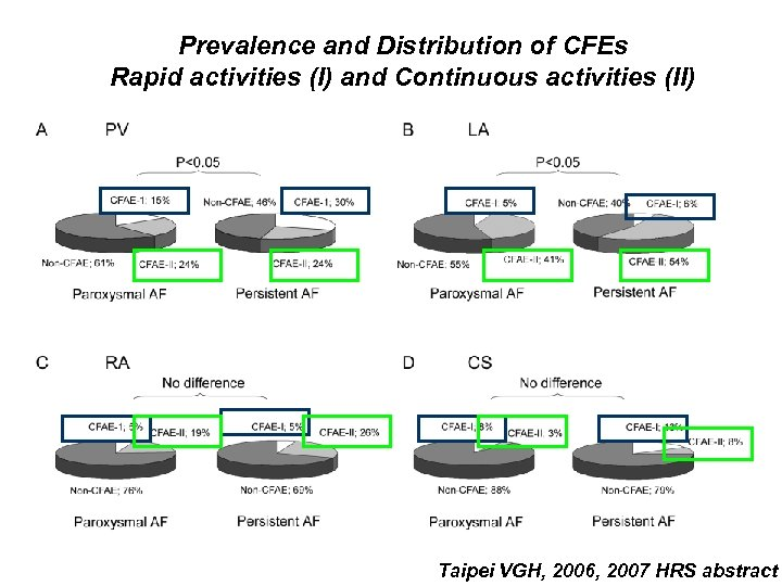 Prevalence and Distribution of CFEs Rapid activities (I) and Continuous activities (II) Taipei VGH,