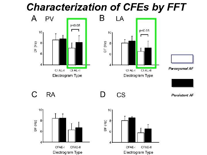 Characterization of CFEs by FFT Paroxysmal AF Persistent AF