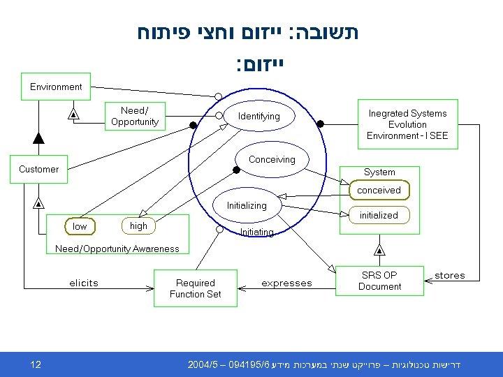 תשובה: ייזום וחצי פיתוח ייזום: דרישות טכנולוגיות – פרוייקט שנתי במערכות מידע 6/591490