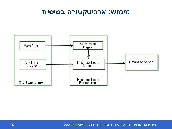 מימוש: ארכיטקטורה בסיסית דרישות טכנולוגיות – פרוייקט שנתי במערכות מידע 6/591490 – 5/4002