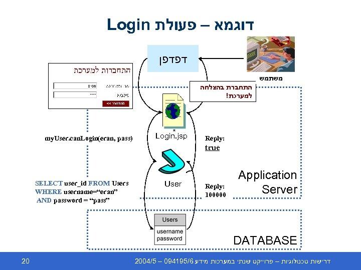 Login דוגמא – פעולת דפדפן משתמש התחברת בהצלחה ! למערכת my. User. can. Login(eran,