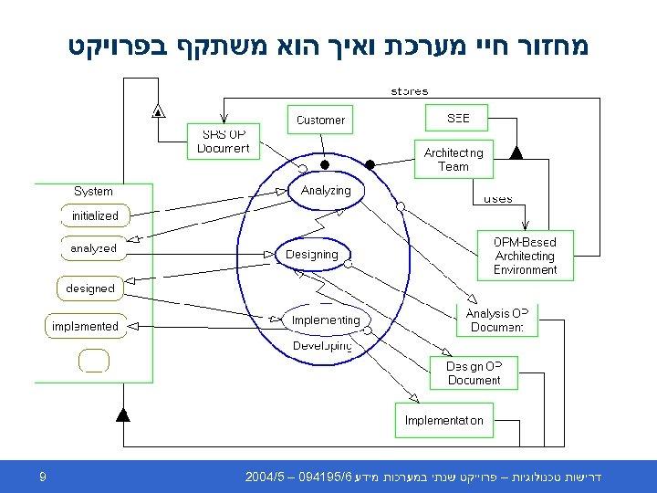 מחזור חיי מערכת ואיך הוא משתקף בפרויקט דרישות טכנולוגיות – פרוייקט שנתי במערכות