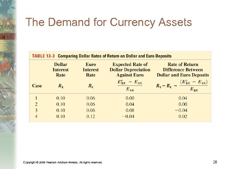 The Demand for Currency Assets Copyright © 2006 Pearson Addison-Wesley. All rights reserved. 26