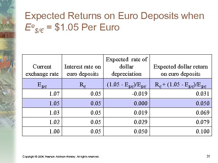 Expected Returns on Euro Deposits when Ee$/€ = $1. 05 Per Euro Expected rate