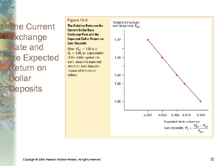The Current Exchange Rate and the Expected Return on Dollar Deposits Copyright © 2006